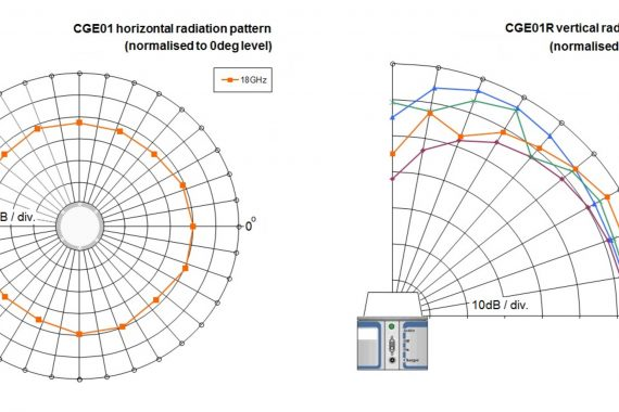 comb generator emitter cge01 radiation pattern