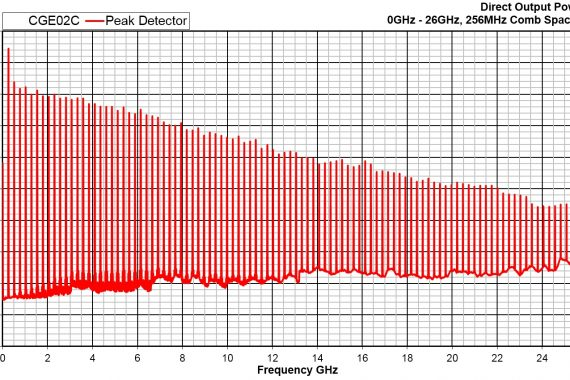 comb generator emitter cge02 conducted graph