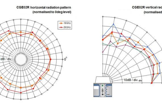 comb generator emitter cge02r radiation graph