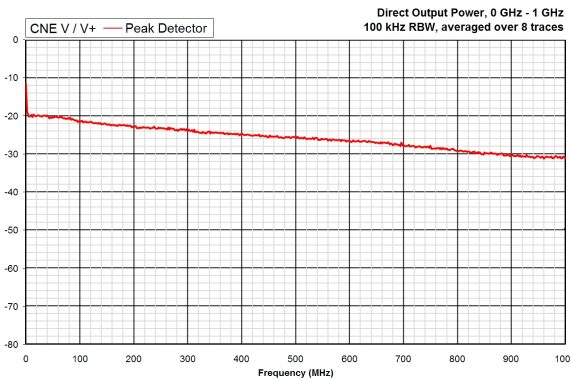 comparison noise emitter 5, CNEV+ output power graph