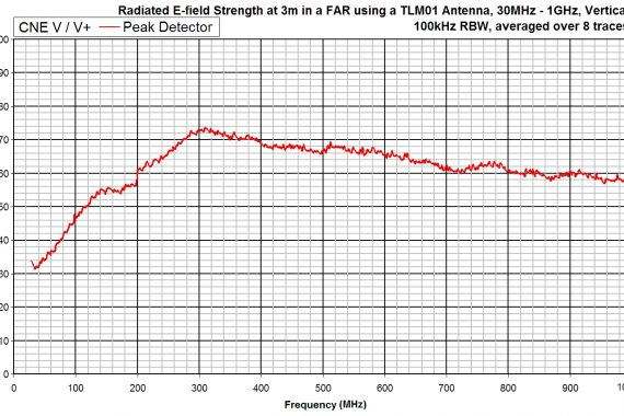 comparison noise emitter 5, CNEV+ radiated e-field strength graph