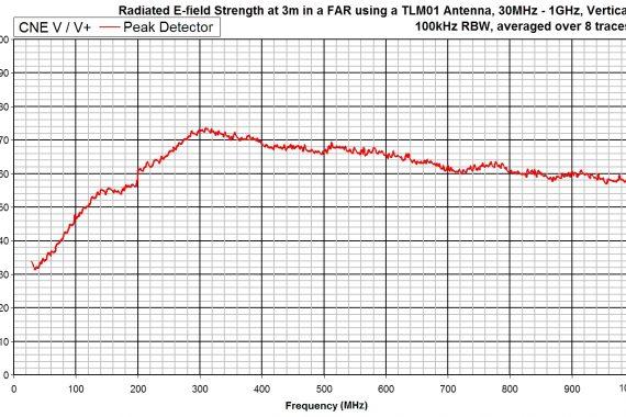 comparison noise emitter 5, CNEV+ e-field graph