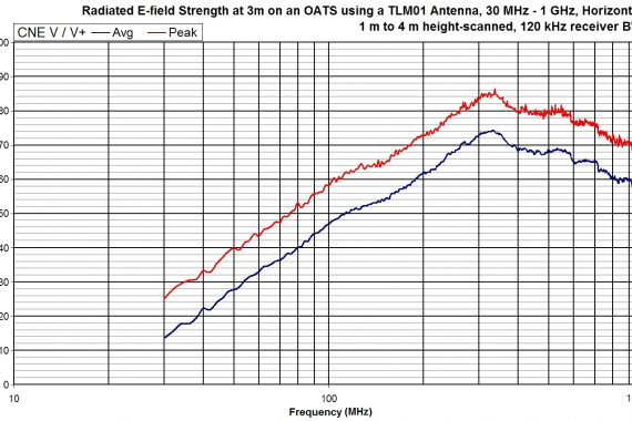comparison noise emitter 5, CNEV+ oats radiated field strength