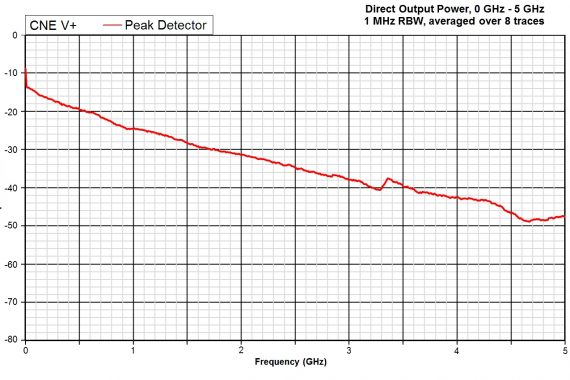 comparison noise emitter 5, CNEV+ output power peak detector