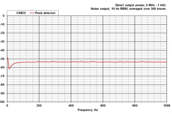 comparison noise emitter 6, CNEVI conducted peak detector graph