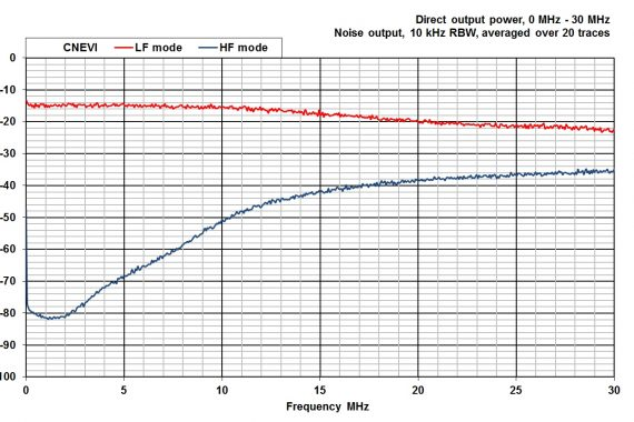 comparison noise emitter 6 CNEVI conducted graph