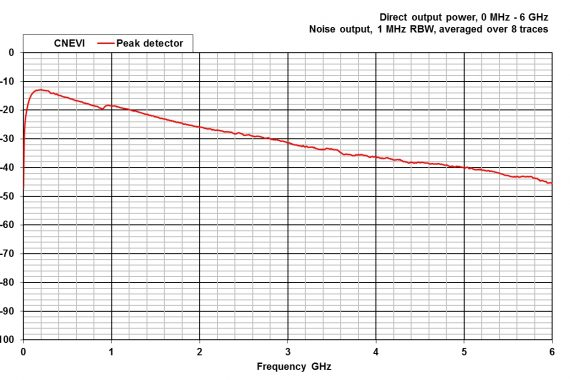 comparison noise emitter 6, CNEVI conducted output power graph