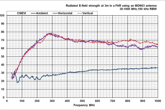 comparison noise emitter 6, CNEVI radiated field strength graph
