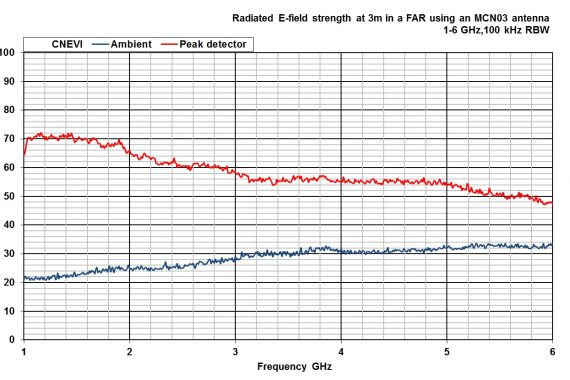comparison noise emitter 6, CNEVI radiated e-field strength graph