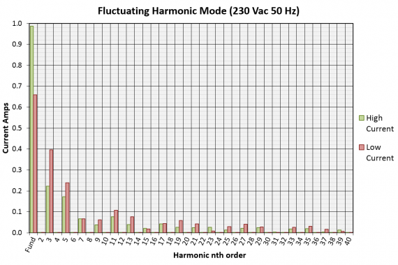 harmonics and flicker generator HFG02 graph