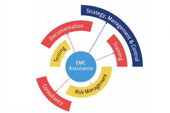 Rail EMC tetsing, Consultancy and Training