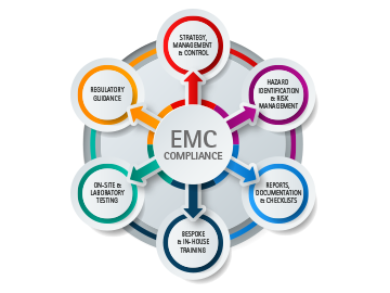EMC Compliance for the Rail Industry