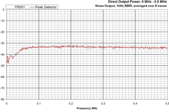 combined comb and noise source YRS01 peak detector graph