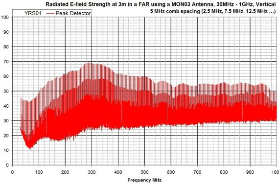 combined comb and noise source YRS01 radiated e-field strengh