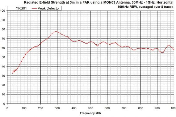 combined comb and noise source YRS01 field strength graph