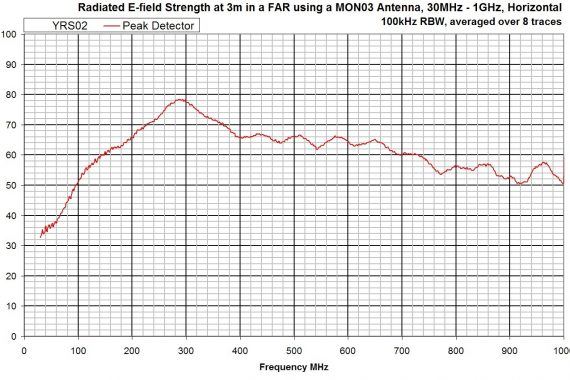 combined comb and noise source YRS02 radiated graph