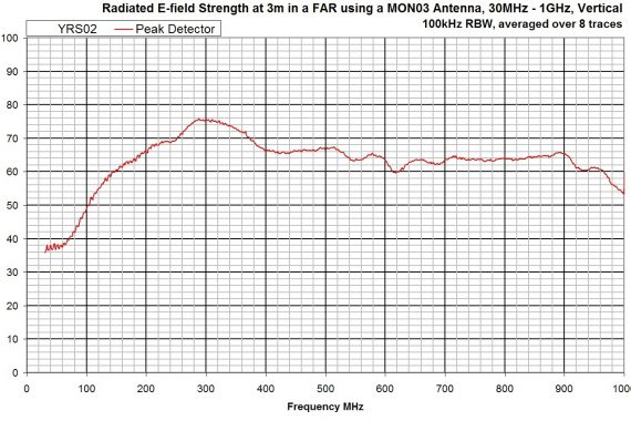 combined comb and noise source YRS02 radiated field strength