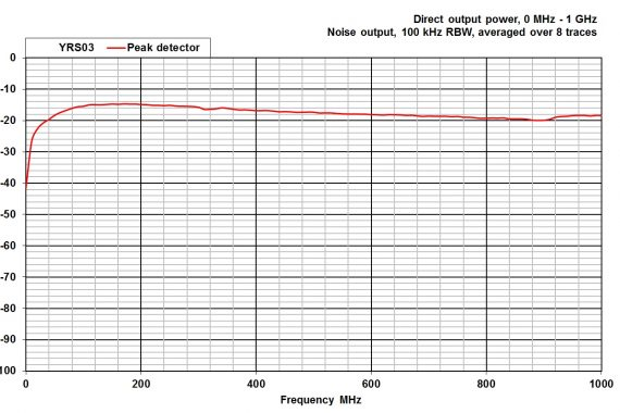 combined comb and noise source YRS03 conducted GHz