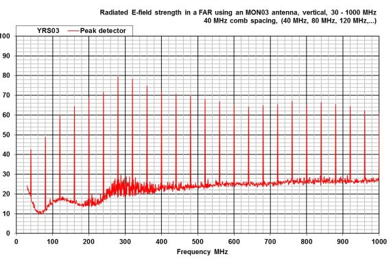 combined comb and noise source YRS03 radiated e-field strength