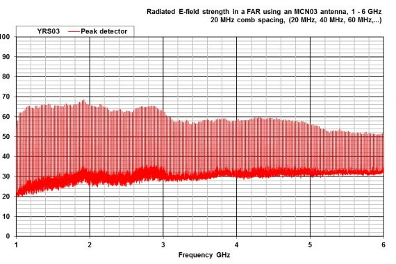 combined comb and noise source YRS03 radiated graph ghz
