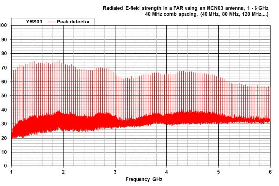 combined comb and noise source YRS03 radiated ghz graph