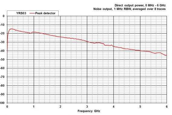 combined comb and noise source YRS03 conducted output graph