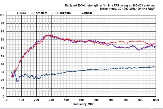 combined comb and noise source YRS03 radiated output