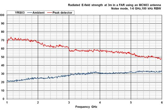 combined comb and noise source YRS03 radiated graph