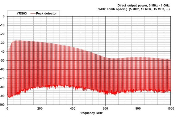 combined comb and noise source YRS03 conducted output