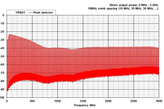 combined comb and noise source YRS03 graph
