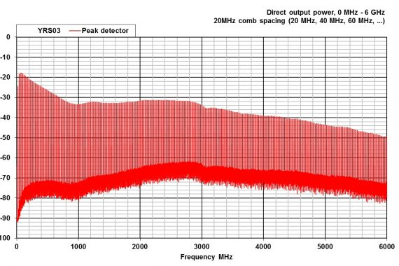 combined comb and noise source YRS03 peak detector ghz graph