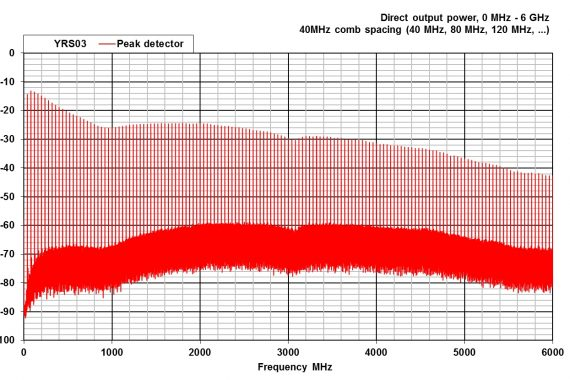 combined comb and noise source YRS03 direct output graph