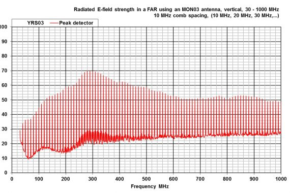 combined comb and noise source YRS03 radiated e-field graph